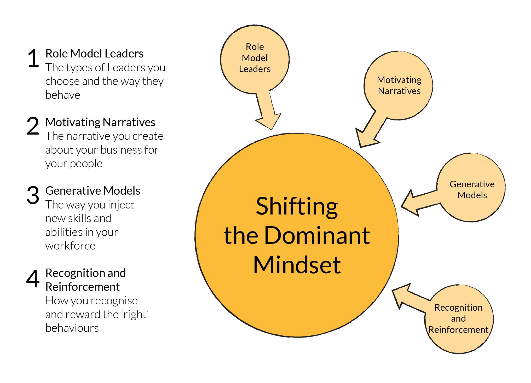 The-Dominant-Mindset How to read the dominant mindset of your organisation – and how to shift it - Ludic Consulting