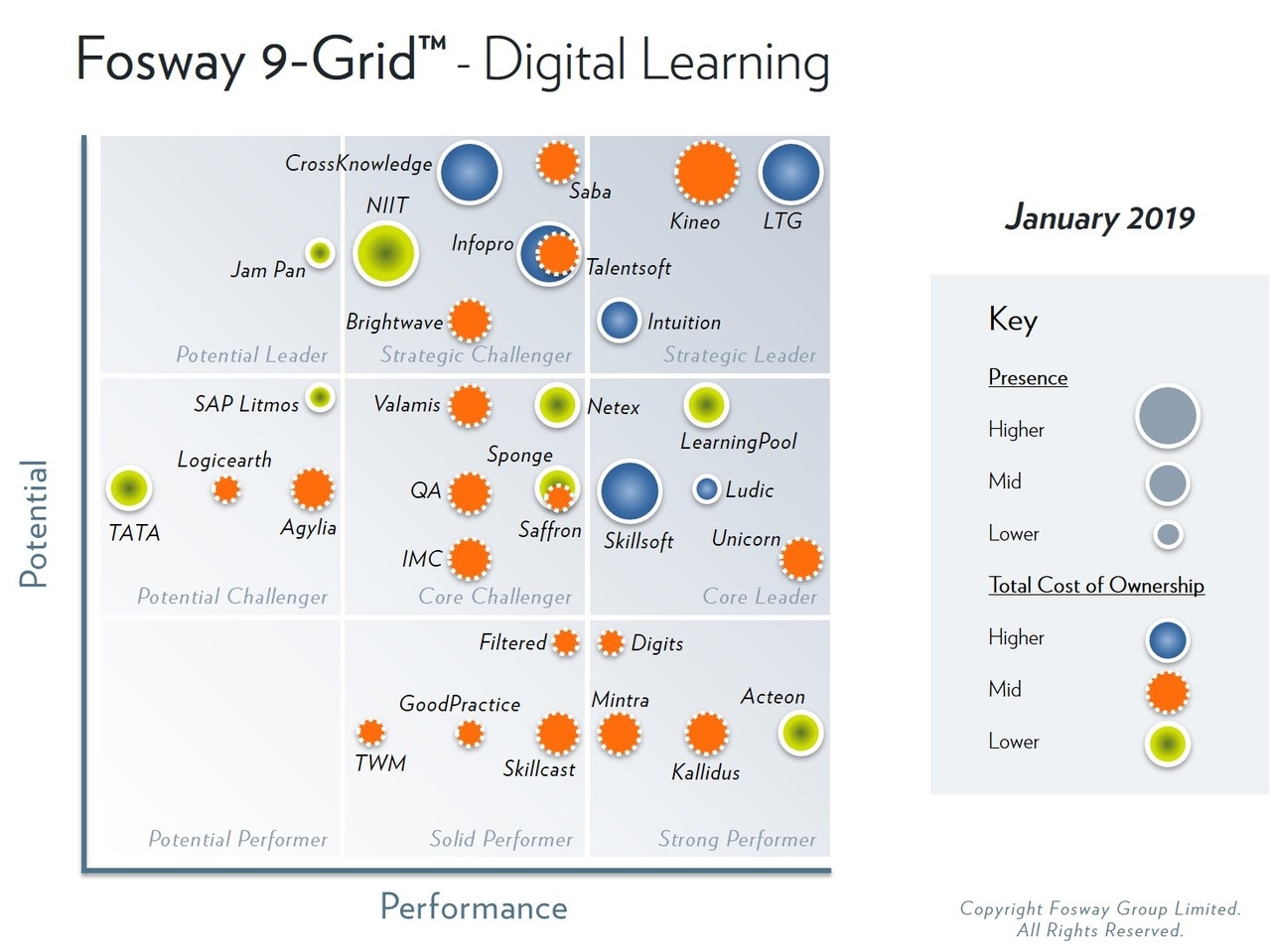 2019-Fosway-9-Grid-Digital-Learning_Lge Ludic identified as a Core Leader by the 2019 Fosway 9-Grid™ for Digital Learning - News - Ludic Consulting